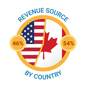 Revenue source US vs Canada