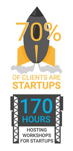CloudKettle's Startup clients and workshops