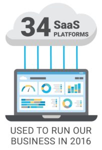 CloudKettle used 34 SaaS products in 2016