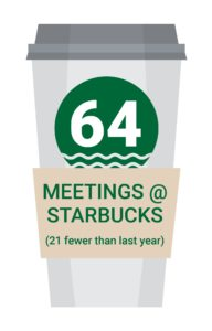 CloudKettle number of slaes meetings at starbucks