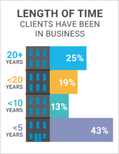 CloudKettle breakdown of clients by company age image