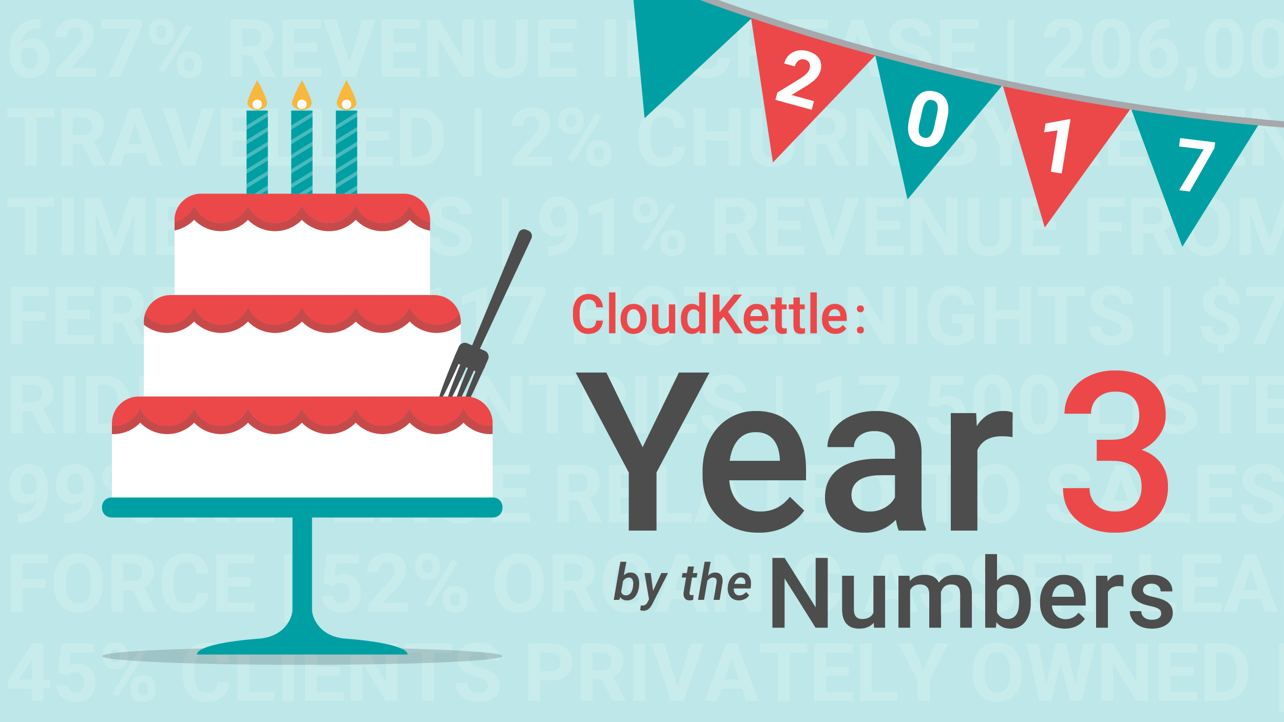 CloudKettle: Year 3 by the Numbers