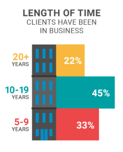 clients years in business cloudkettle