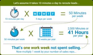 Lead_Management_Audit-timeWasteChart
