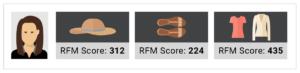 RFM product scores