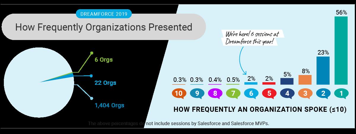 DF19_Stats_Presentations