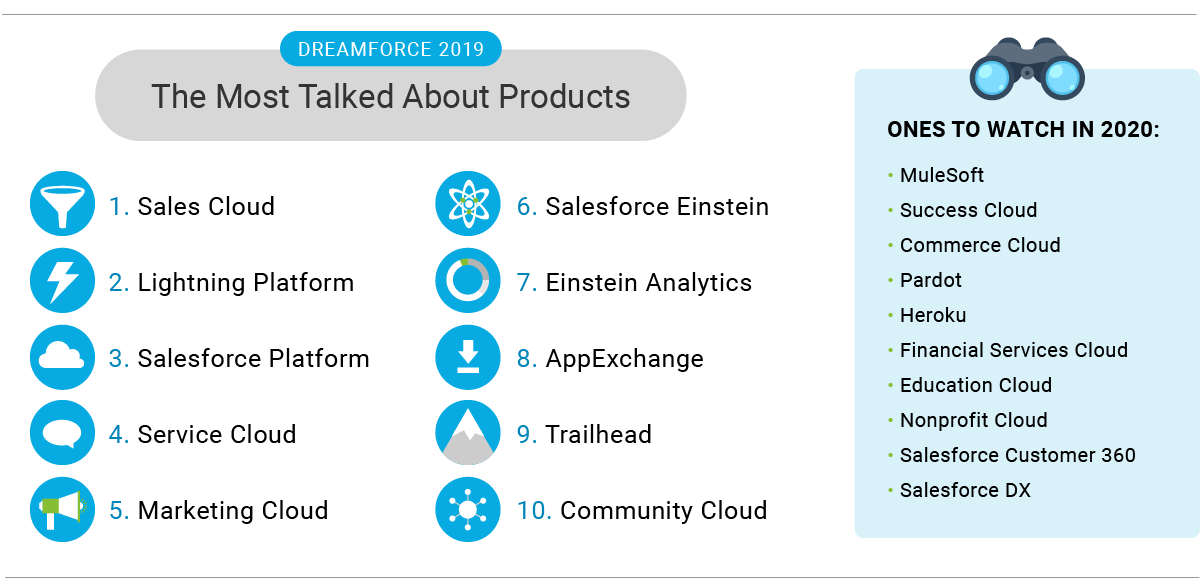 DF19_Stats_Products