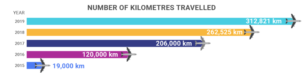 Year5_KMs