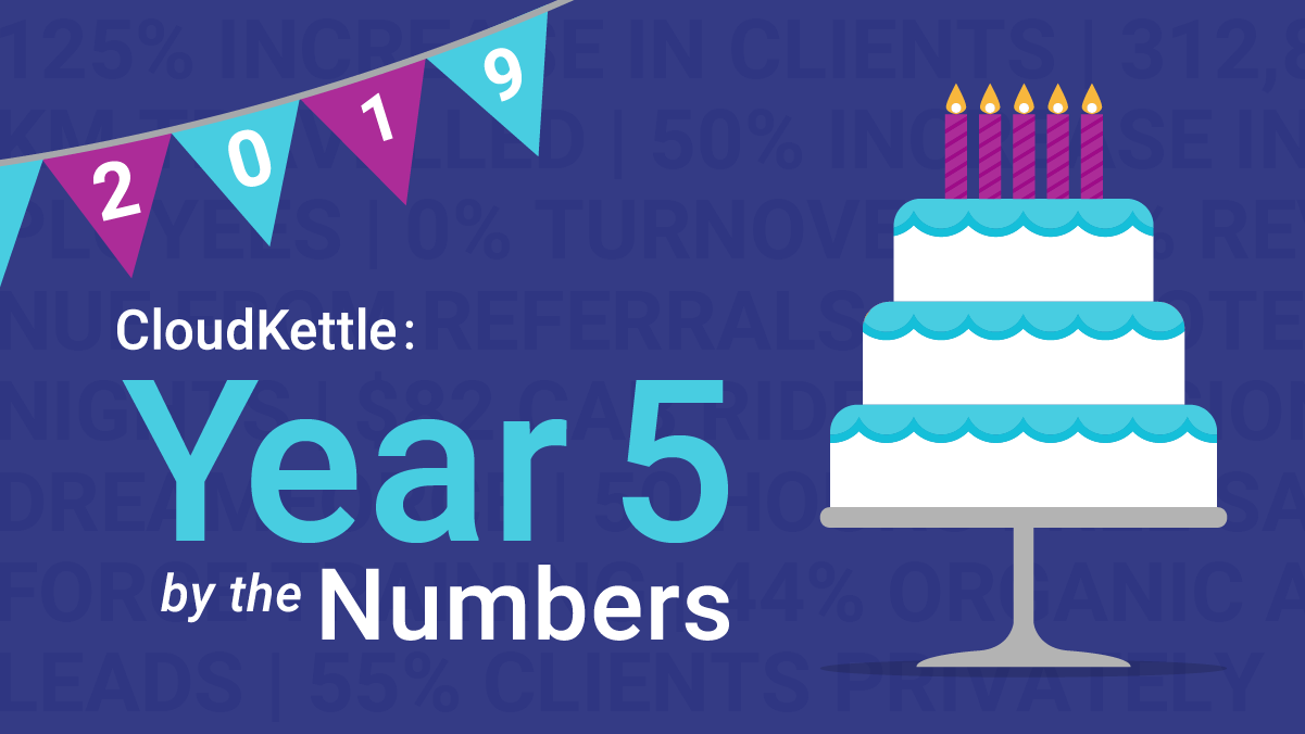 CloudKettle: Year Five By The Numbers