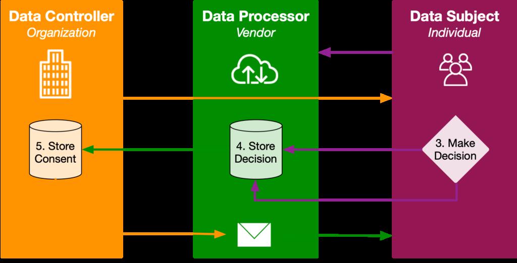 MarTech Data Consent Flow