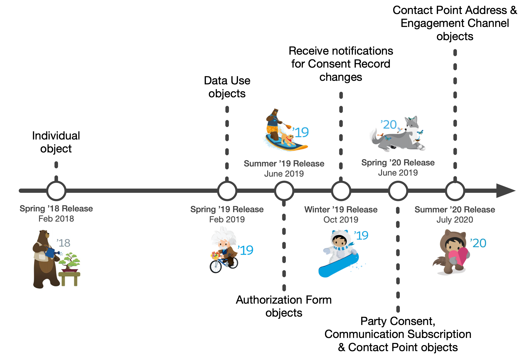 CM_Salesforce release timeline