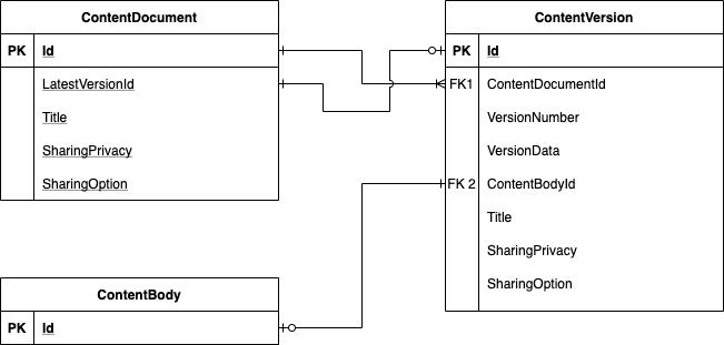 Salesforce Virus Considerations- Content Version ERD