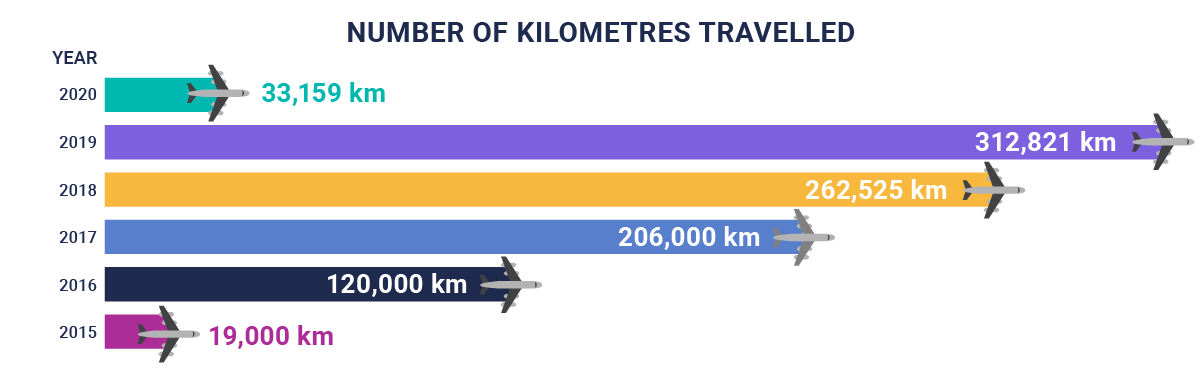 The number of KMs CloudKettle traveled in 2020
