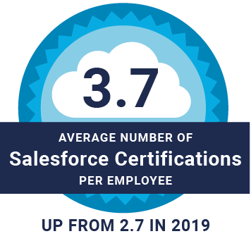 Cloudkettle team members had 3.7 certifications in 2020 on average