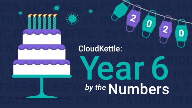 CloudKettle: Year Six by the Numbers