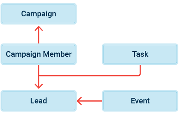 Flow chart for lead creation and assignment