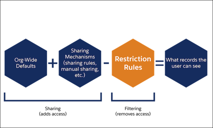 Salesforce restriction Rules Overview