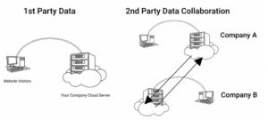 diagram depicting second party data collarboration