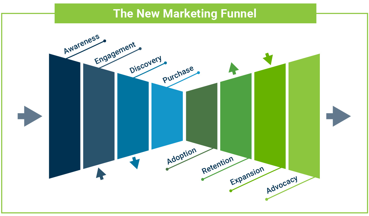 New approach to a Marketing funnel