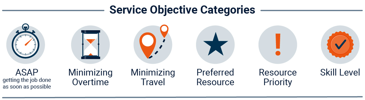 Service Objective Categories: ASAP, Minimizing Overtime, Minimizing Travel, Preferred Resource, Resource Priority, Skill Level